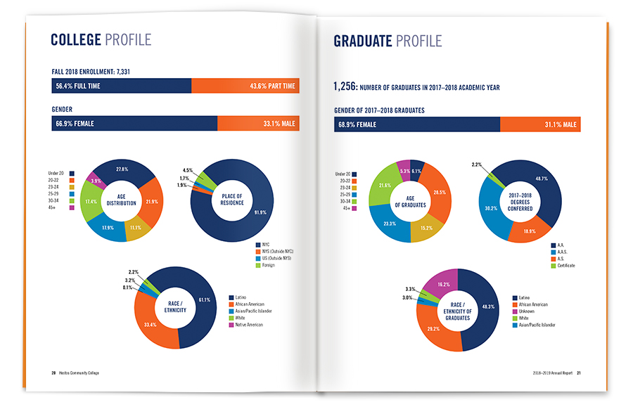 hostos-annual-report-2018-19-web-spread7